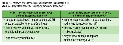 Endokrynologia Pediatryczna